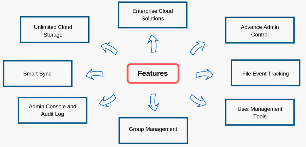 Dropbox Business Features